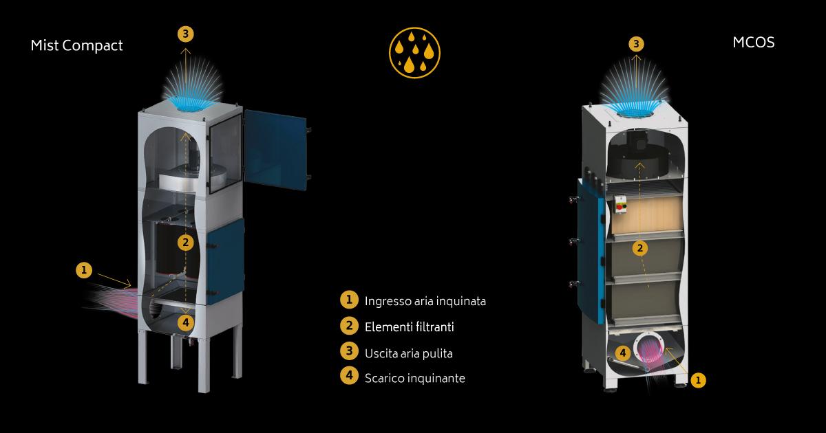 Mist-Compact-e-MCOS-technologies